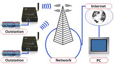 Connecting to remote BMS using GPRS amp 3G
